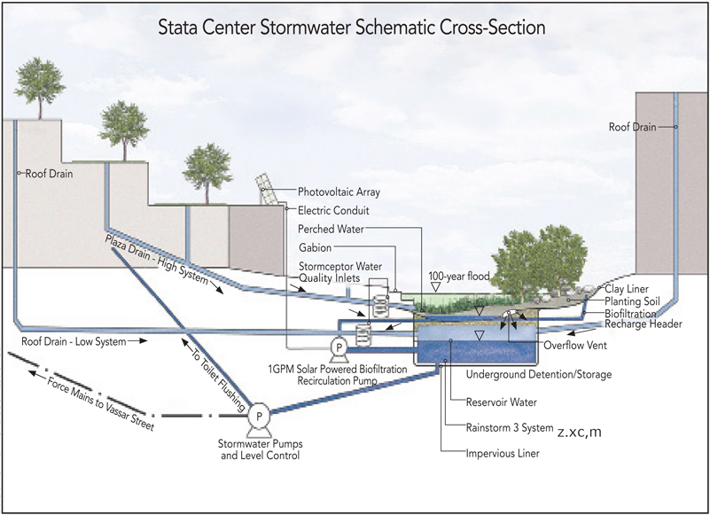 Construction of Strom water drains – 4